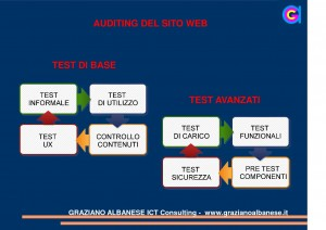 Auditing di un sito web