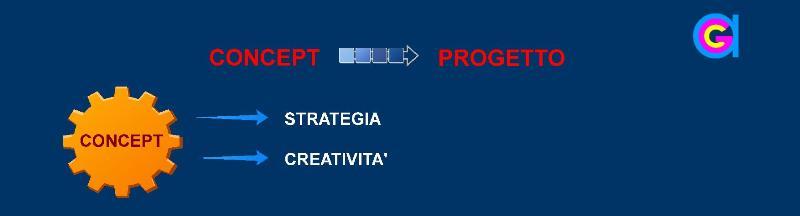 Dal Concept al Progetto. Realizzare un sito o una piattaforma WEB.